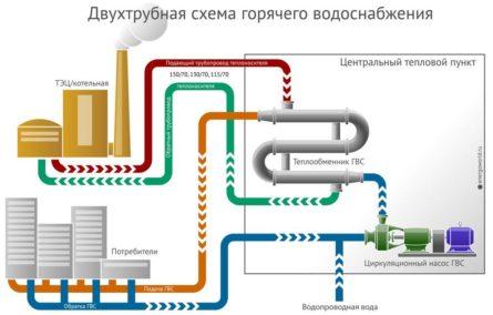 Система подачи горячей воды
