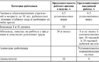 Сменный график работы по Трудовому кодексу РФ